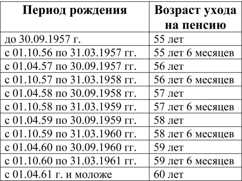 Уход на пенсию женщины в казахстане